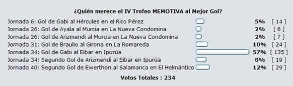 trofeomemotiva4.votacion